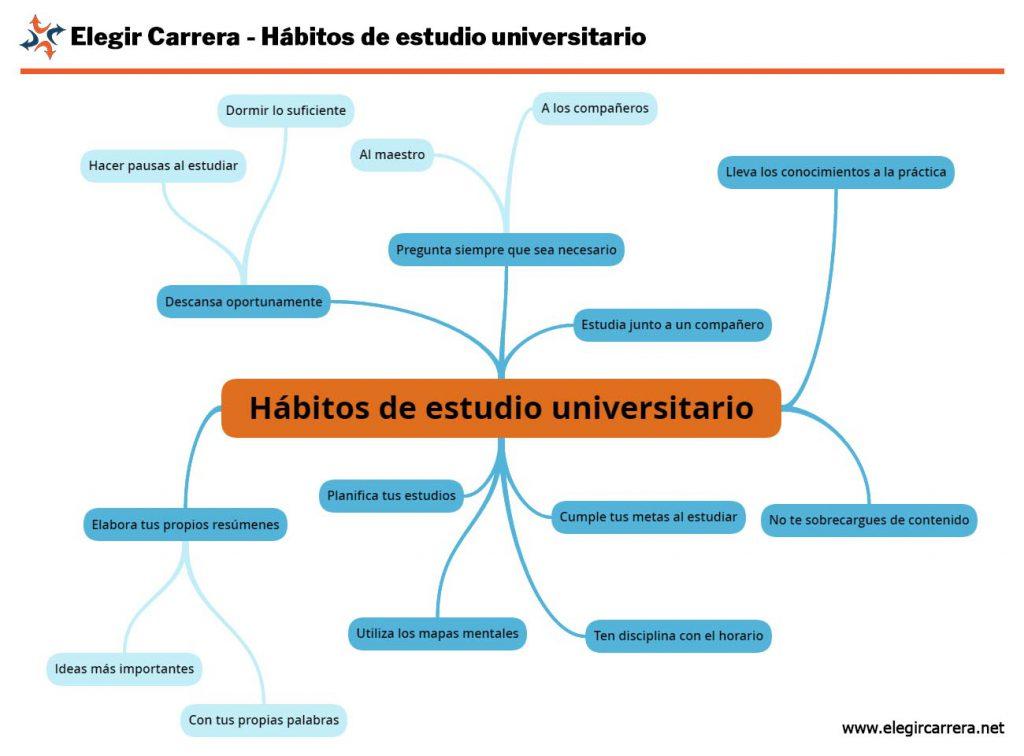 Mapa mental de hábitos de estudio universitario.